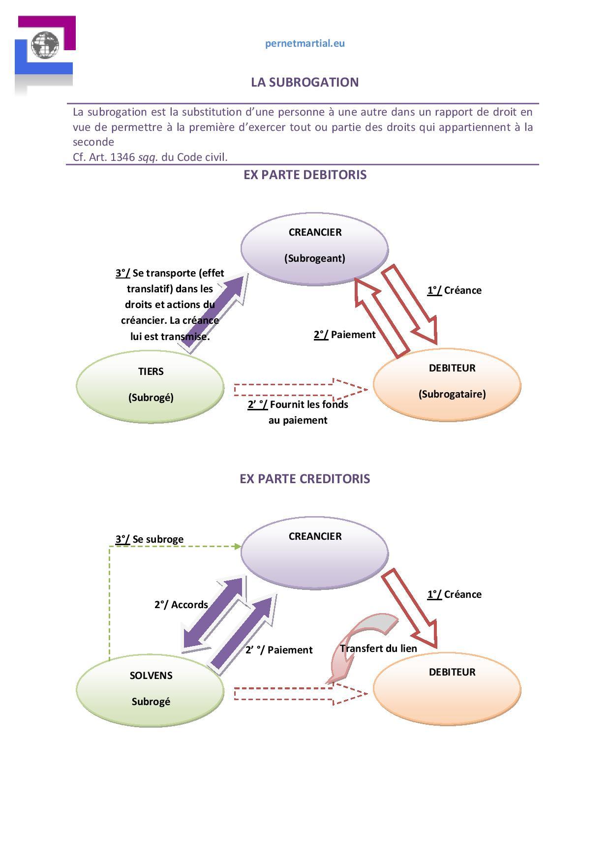 Schémas De Régime Général Des Obligations Pernetmartialeu